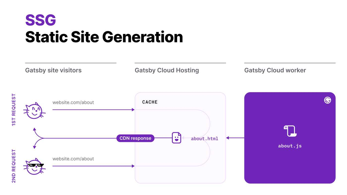 SSG: Static Site Generation