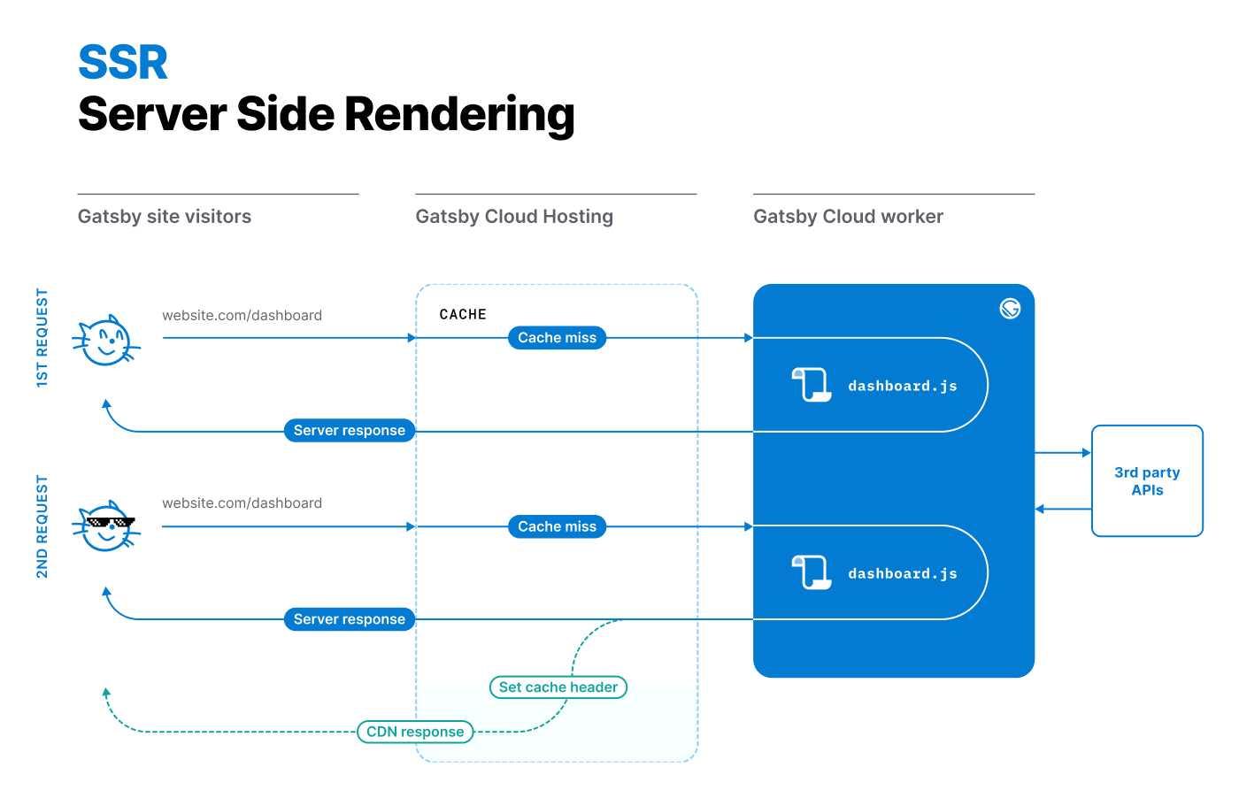 SSR: Server Side Rendering